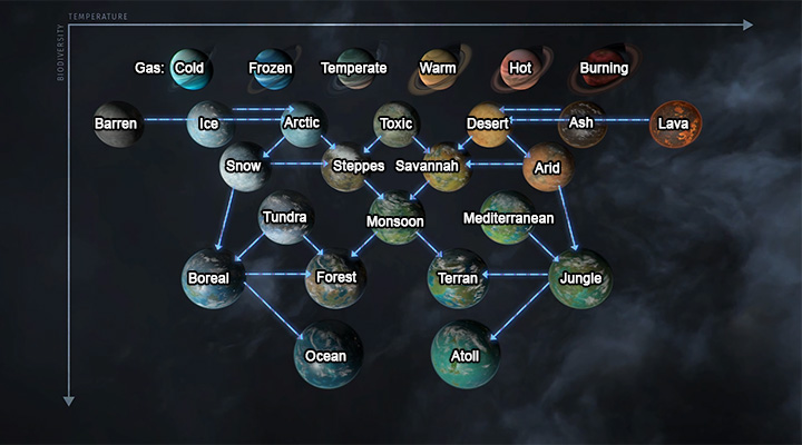 The planets can be terraformed from the least habitable, to more habitable. The exception are planets which dont allow any terraforming. - Planets and anomalies in Endless Space 2 - Gameplay basics - Endless Space 2 Game Guide