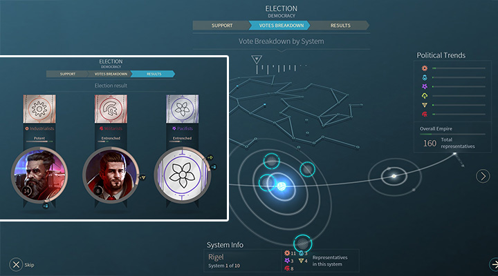 Every system participates in the election - the number of votes translates to the number of representatives. When you get the results, you can see which parties will now constitute the government (image on the left). - Governments, elections, introducing laws in Endless Space 2 - Gameplay basics - Endless Space 2 Game Guide