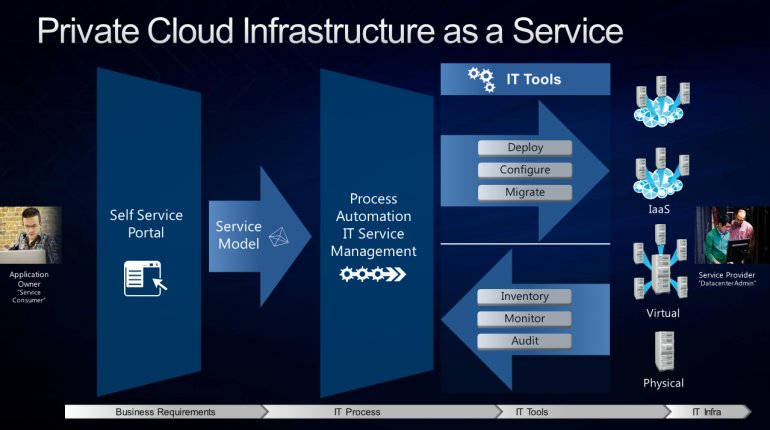 3005.Private Cloud Infrastructure as a Service